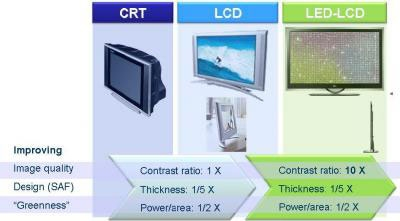 CRT LCD LED-LCD comparision