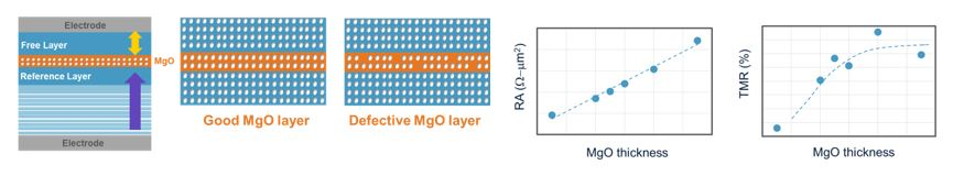Figure 1. Variability of a few atoms in the critical MgO layer impacts performance.
