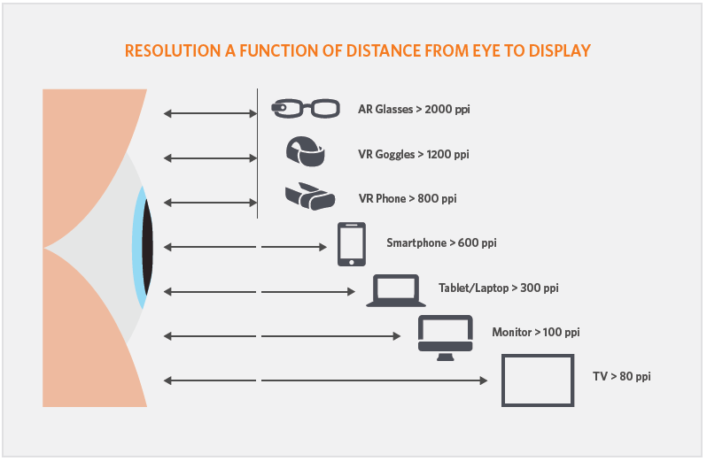 In smartphone-based VR systems, screen resolution must be ≥800 ppi to eliminate pixilation.
