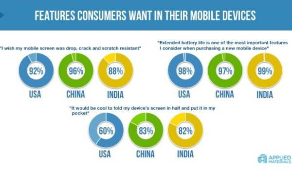 What Consumers Want from Their Displays