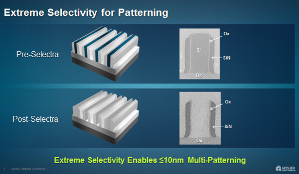 Revolutionizing Etch Capabilities for Next-Generation Patterning and Device Fabrication