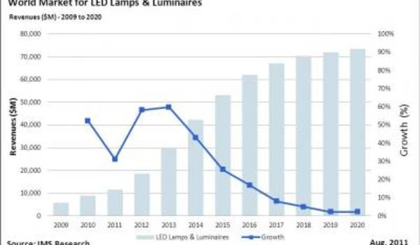 LED Market Volatility: Prepare Now for Future Growth