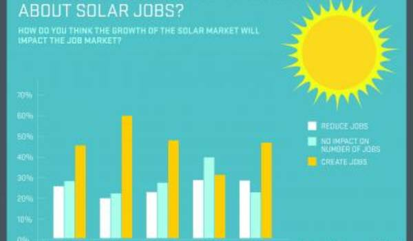 Solar Energy Infographics 2012 #solsticeapplied